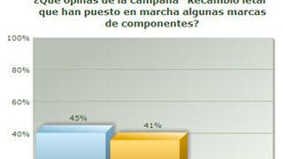 """El 45% de los internautas opina que la campaña """"Recambio letal"""" es negativa"""