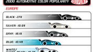 Negro, plata y gris, los colores más populares de Europa en automoción