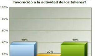 El 20% de internautas cree que el Plan Renove benefició al taller
