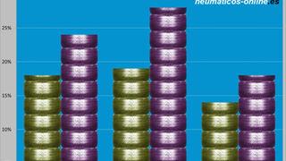 Uno de cada cuatro españoles compraría neumáticos online