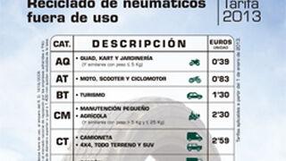 Nuevas tarifas 2013 de gestión de neumáticos de TNU