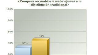 Más del 40% ha comprado en webs de recambios