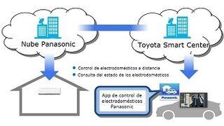 Conectar un Toyota con los electrodomésticos