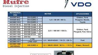 Rufre incorpora nueva referencia reparable de inyector de VDO