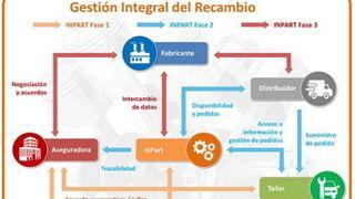 Proassa formará para reforzar la gestión comercial del recambio marquista