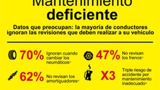 Los coches que no se revisan tienen el 26% más de averías