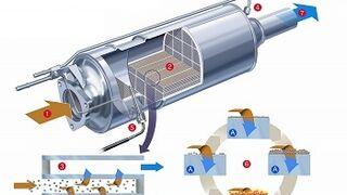 Saturación del filtro de partículas: problemas y soluciones