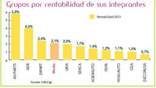 La rentabilidad media de los recambistas agrupados alcanza el 2,1%