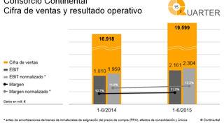 Continental elevó su cifra de negocio el 15,8% entre enero y junio