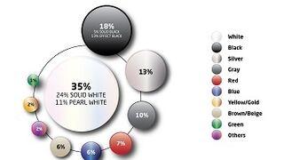 Casi 4 de cada 10 conductores prefieren comprar un coche blanco