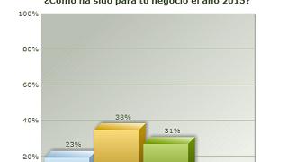 El 60% de los profesionales del sector cree que 2015 ha sido mejor que 2014
