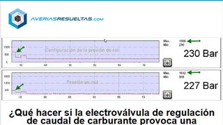 Presión raíl elevada en la electroválvula de regulacion del caudal de carburante