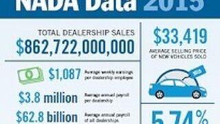 Los concesionarios de EE. UU. realizaron más de 200 millones de órdenes de reparación en 2015
