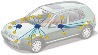 Los sistemas CAN de comunicación multiplexada