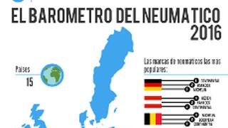 Michelin, Continental y Hankook, las marcas más buscadas por Internet