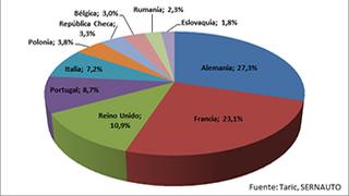Crecen las exportaciones de componentes el 3,3% en 2016