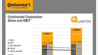 Continental prevé facturar más de 43.500 M€ en 2017