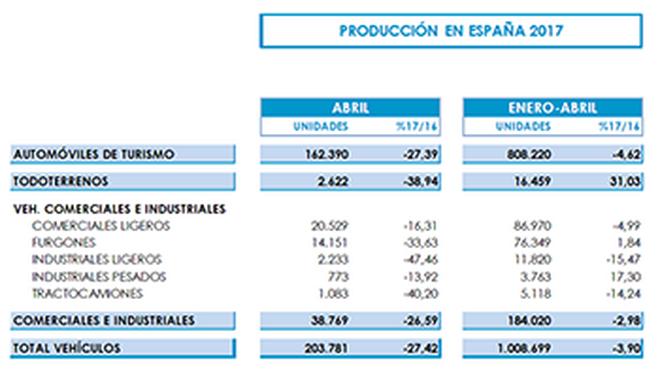 La producción de vehículos cae casi el 4% en enero-abril