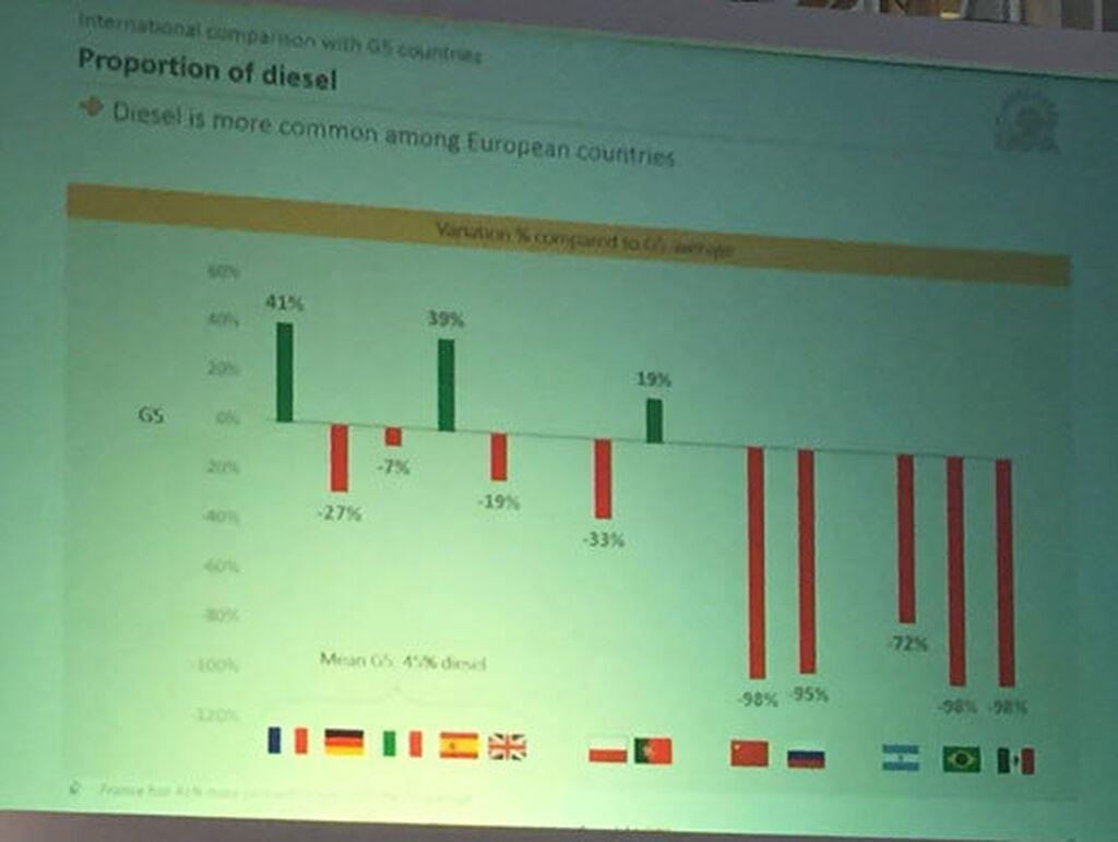 Proporción de vehículos diésel. España y Francia, casos excepcionales.