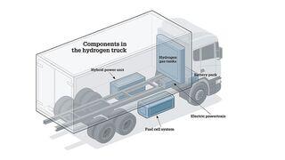Scania apuesta por el hidrógeno como energía alternativa
