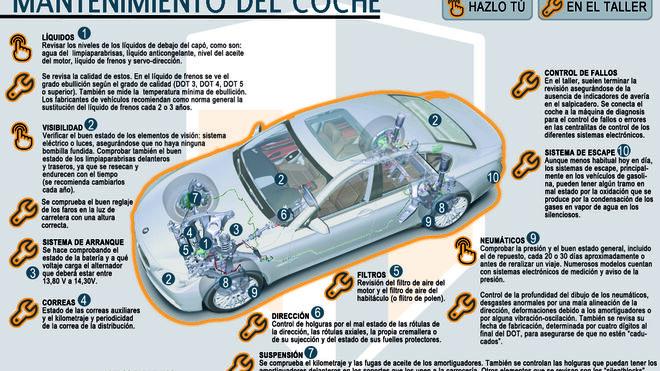 Tallerator crea fichas digitales coleccionables sobre el mantenimiento del vehículo