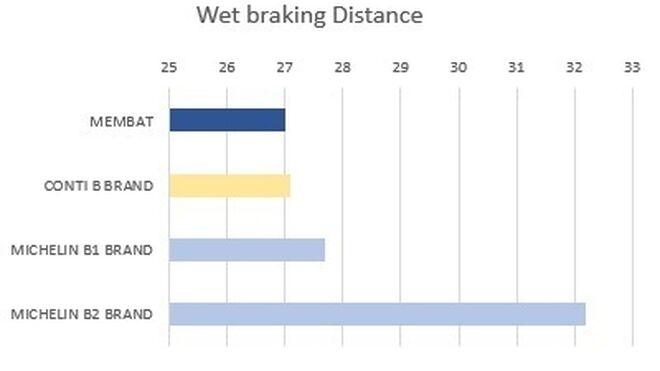 Membat, mejor resultado sobre mojado en los test de TÜV SÜD