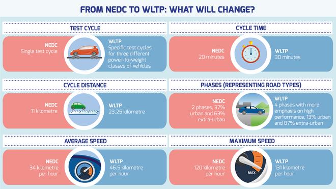 Anfac pide que no se grave más a los consumidores con la nueva prueba de emisiones