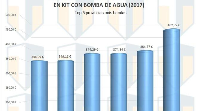 Cambiar la correa de distribución en España cuesta 402€ de media
