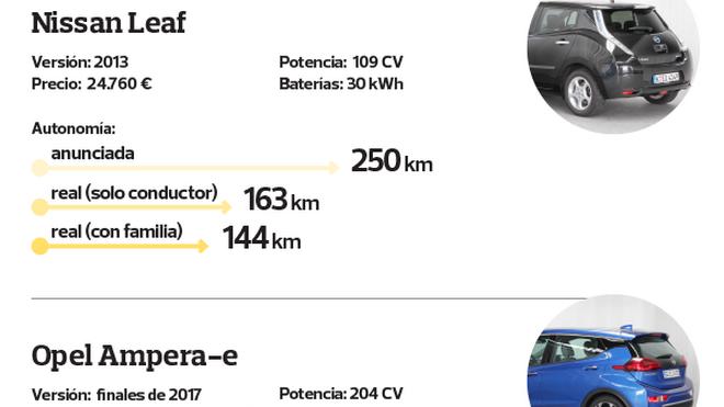 La autonomía de los eléctricos es el 36% inferior a la anunciada, según la OCU