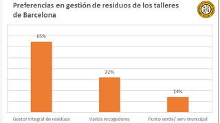 El 65% de los talleres de Barcelona prefiere una gestión integral de residuos