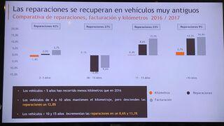 Los falsos mitos del mercado de la reparación de automóviles