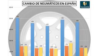 Cambiar los 4 neumáticos en España cuesta 466€ de media