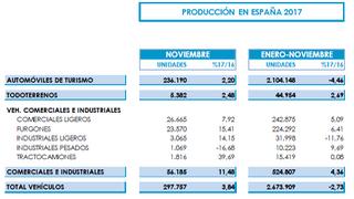 La producción de vehículos creció el 3,84% en noviembre