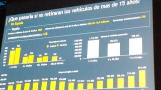 La facturación de los talleres aumentaría el 12% si se retiraran los coches de más de 15 años