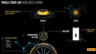 Pirelli presenta la tecnología Cyber Car en el Salón del Automóvil de Ginebra