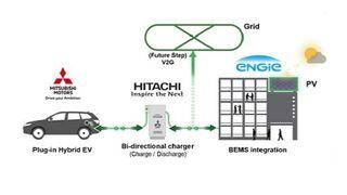 Mitsubishi prepara una red de 200 concesionarios con energía solar