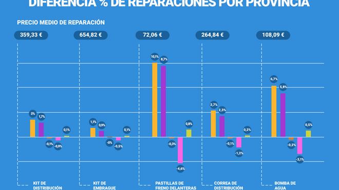 ¿Dónde cuesta más dinero reparar el coche en España?