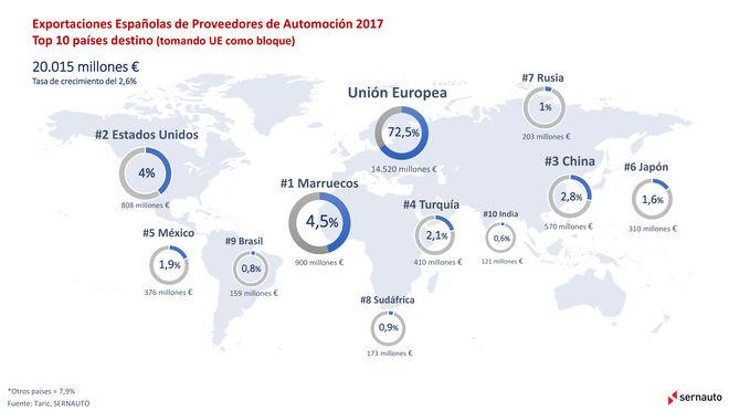 Las exportaciones de componentes de automoción, a buen ritmo