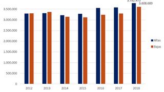 El número de vehículos asegurados crece el 2,21% a cierre de abril