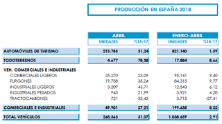 La fabricación de vehículos en España sube el 2,9% entre enero y abril