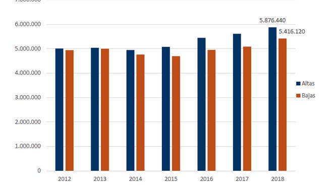 El número de vehículos asegurados crece el 2,32% a cierre de junio