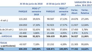 El parque de vehículos en renting crece más del 14% en un año