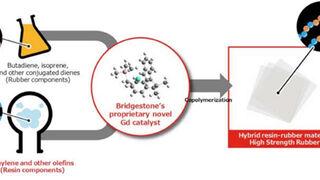 Bridgestone desarrolla el primer compuesto que aúna caucho y resina