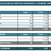 Las ventas de VI, autobuses, autocares y microbuses caen el 9,3% en junio