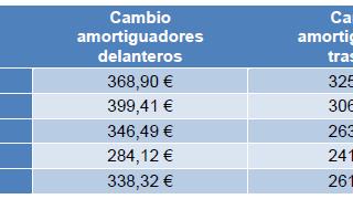 Cuánto cuesta cambiar los amortiguadores del coche en España