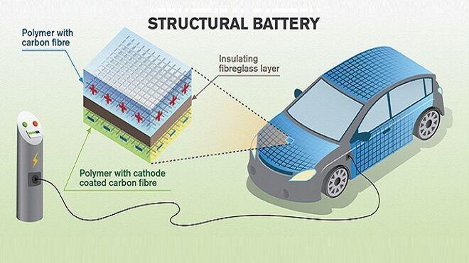 ¿Cómo puede acumular energía la carrocería de un coche eléctrico?