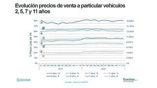 El valor residual de los vehículos de dos años se sitúa en el 64% de su precio inicial