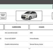 Caso práctico: cómo localizar una avería que impide arrancar el vehículo