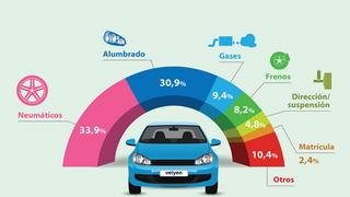 Los neumáticos son el principal motivo de rechazo en la ITV