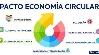 Norauto se une al Pacto por una Economía Circular